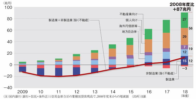 (注)国内銀行(銀行+信託+海外店)と信用金庫合計の業種別貸出残高で、2008年度末からの増減額 (出所)日銀