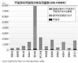 (出所)文部科学省「外国人の子供の就学状況」(速報)