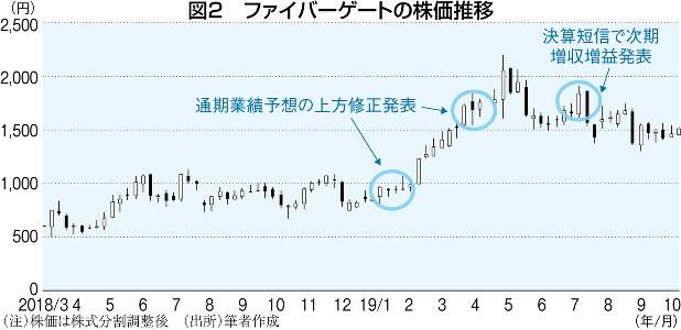 ファイバー ゲート 株価