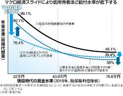 ※短時間労働者への厚生年金適用拡大によって、基礎年金の給付水準低下が抑制され、曲線は並行して低下する (出所)筆者作成