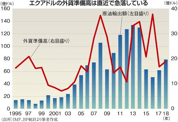 (出所)IMF、BP統計より筆者作成