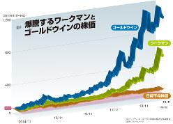 (注)ワークマン、ゴールドウイン株価は株式分割調整後 (出所)ブルームバーグ