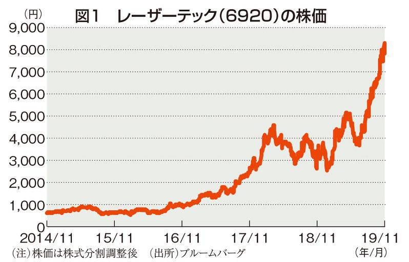 (注)株価は株式分割調整後 (出所)ブルームバーグ