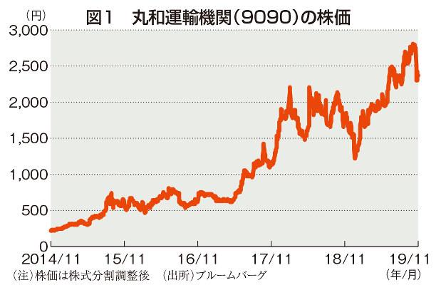 の 株価 運輸 ヤマト