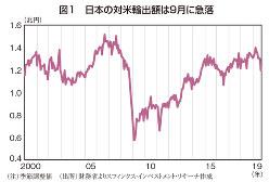 (注)季節調整値 (出所)財務省よりスフィンクス・インベストメント・リサーチ作成
