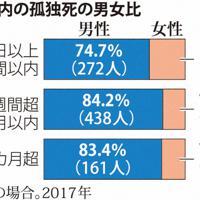 大阪市内の孤独死の男女比