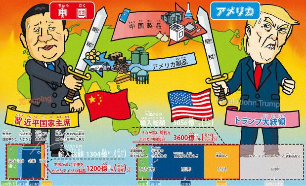 ニュース知りたいんジャー:世界の2大国が大ゲンカ?! 貿易戦争 ...