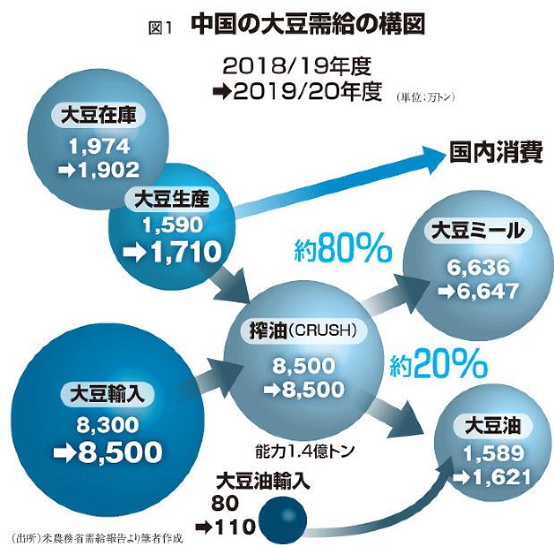食肉大争奪 :中国が豚経由で揺るがす大豆と油と穀物の食糧安保=柴田 ...