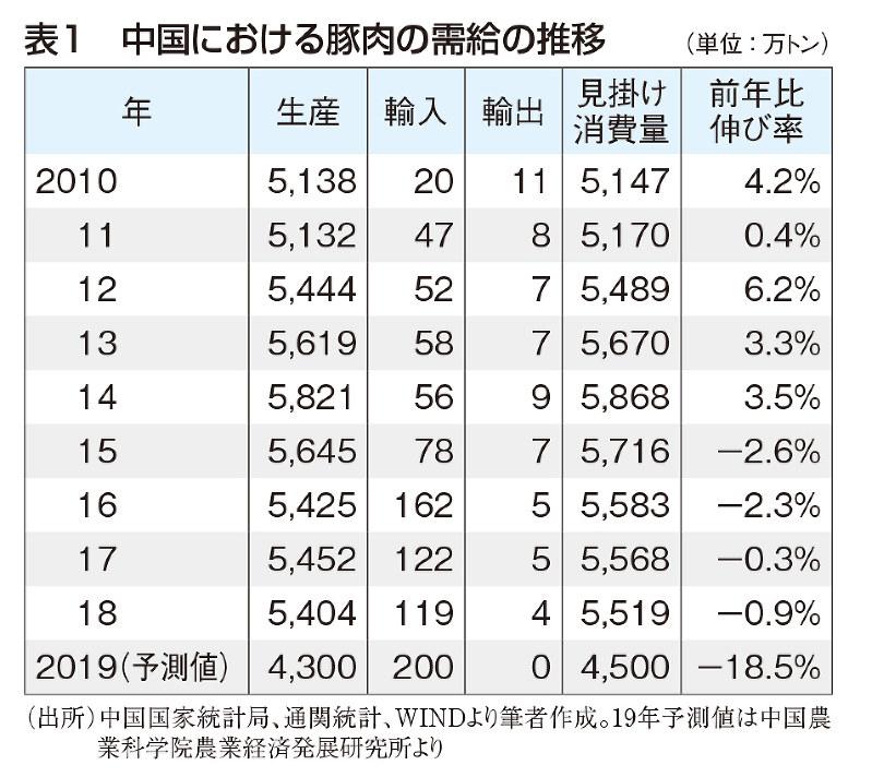 (出所)中国国家統計局、通関統計、WINDより筆者作成。19年予測値は中国農業科学院農業経済発展研究所より
