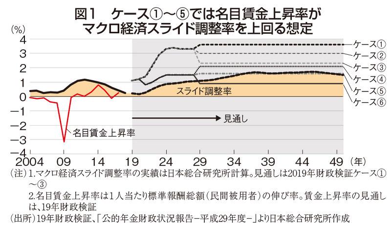 (注)1.マクロ経済スライド調整率の実績は日本総合研究所計算。見通しは2019年財政検証ケース①~③ 2.名目賃金上昇率は1人当たり標準報酬総額(民間被用者)の伸び率。賃金上昇率の見通しは、19年財政検証 (出所)19年財政検証、「公的年金財政状況報告-平成29年度-」より日本総合研究所作成