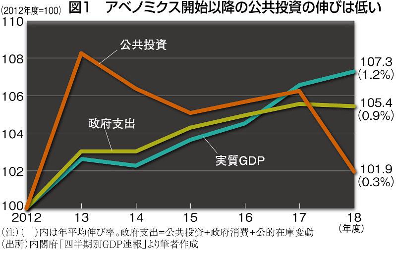 (注)( )内は年平均伸び率。政府支出=公共投資+政府消費+公的在庫変動 (出所)内閣府「四半期別GDP速報」より筆者作成