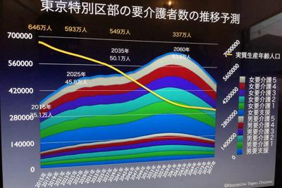 東京23区の要介護者数推移予測のグラフ。2060年には63.9万人に達するとみられている