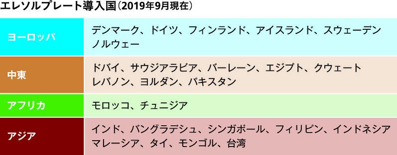 エレソルプレート導入国(2019年9月現在)