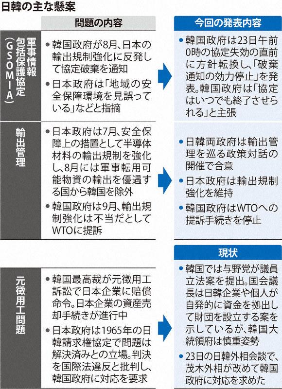 きしむ日韓:韓国GSOMIA失効回避(その2止) 「在韓米軍縮小 ...