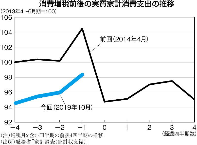 (注)増税月を含む四半期の前後4四半期の推移 (出所)総務省「家計調査(家計収支編)」