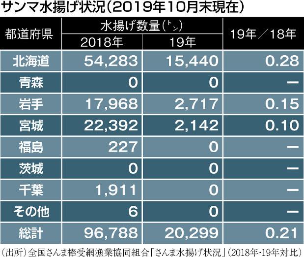 (出所)全国さんま棒受網漁業協同組合「さんま水揚げ状況」(2018年・19年対比)