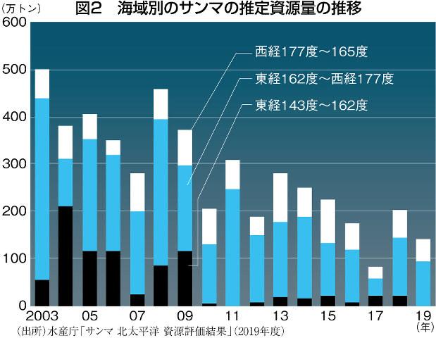 (出所)水産庁「サンマ 北太平洋 資源評価結果」(2019年度)