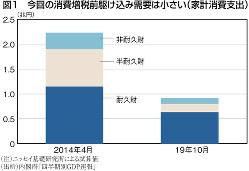 (注)ニッセイ基礎研究所による試算値 (出所)内閣府「四半期別GDP速報」