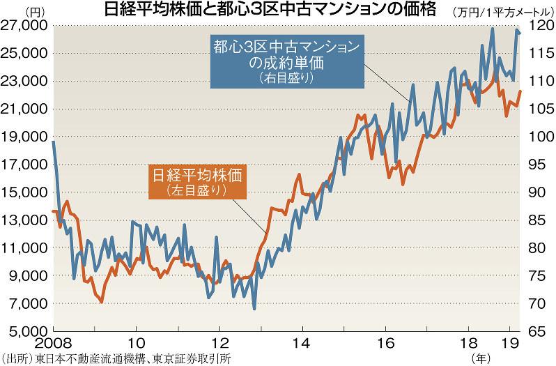 (出所)東日本不動産流行機構、東京証券取引所