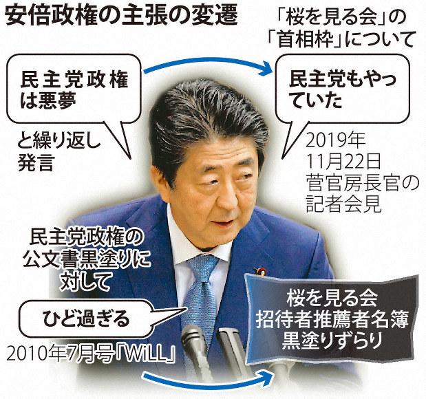 桜を見る会 安倍政権、ご都合主義論法 「悪夢」と否定→「民主もやっ ...