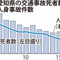 C1・交通事故グラフ.eps