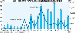 (出所)19年は1~10月 (出所)東京商工リサーチ