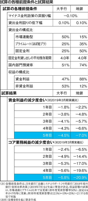 (注)各種前提条件は、日本銀行「金融システムリポート」や同銀行「2018年度の銀行・信用金庫決算」(2019年7月)などを基に筆者が決定。収益影響の試算は、市場連動とプライムは1年で全更新(初年度更新影響率50%)、固定は4年かけ均等に更新。例:初年度更新影響は12.5%{=(0%+25%)÷2)}する仮定で実施 (出所)各種資料を基に筆者作成