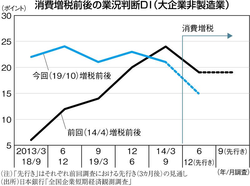 (注)「先行き」はそれぞれ前回調査における先行き(3ヵ月後)の見通し (出所)日本銀行「全国企業短期経済観測調査」