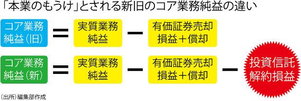 勝つ 負ける地銀:ダメ地銀の「稼ぐ力」は落ちる一方=大堀達也/吉脇 ...