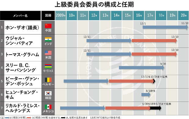 (注)青い矢印は1期目(4年間)、赤い矢印は2期目(4年間)を意味する、黒い矢印は、任期の延長を表す (出所)WTO資料より筆者撮影