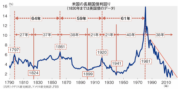 長期 金利 アメリカ
