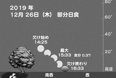 26日に起こる部分日食=名古屋市科学館提供