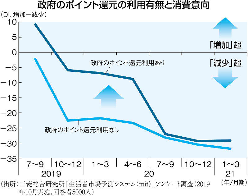 (出所)三菱総合研究所「生活者市場予測システム(mif)」アンケート調査(2019年10月実施、回答者5000人)