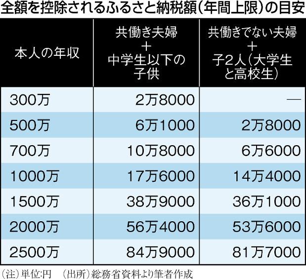 (注)単位:円 (出所)総務省資料より筆者作成