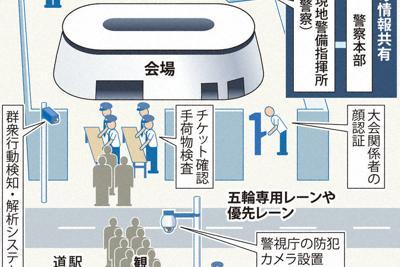東京五輪・パラリンピックの会場警備のイメージ
