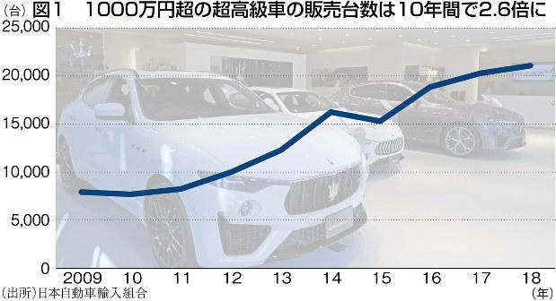 (出所)日本自動車輸入組合