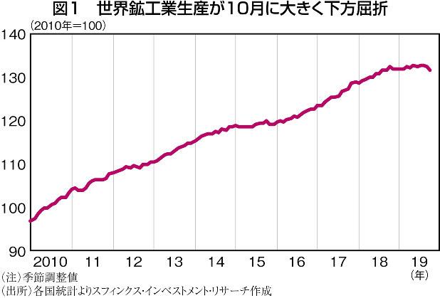 (注)季節調整値 (出所)各国統計調査よりスフィンクス・インベストメント・リサーチ作成
