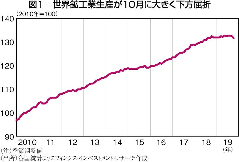 米株価上昇の陰で生産統計が悪化=藻谷俊介