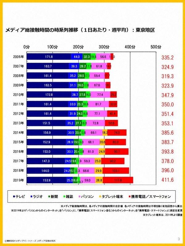 博報堂DYメディアパートナーズ メディア環境研究所 「メディア定点調査2019」より引用