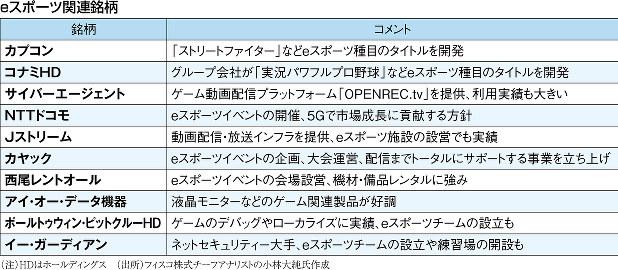 (注)HDはホールディングス (出所)フィスコ株式チーフアナリストの小林大純氏作成