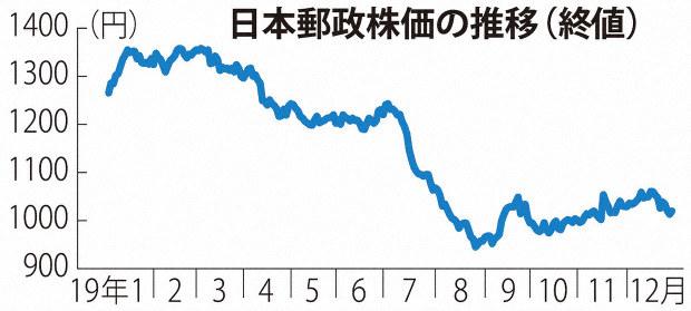 株 日本 郵政