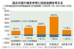 リフィニティブ(データストリーム)のデータから三菱UFJ信託銀行作成