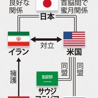 イランと米国を巡る対立の構図