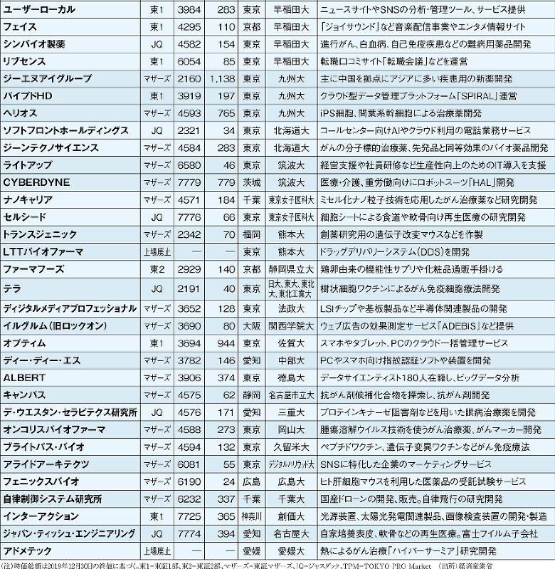 (注)時価総額は2019年12月30日の終値に基づく。東1=東証1部、東2=東証2部、マザーズ=東証マザーズ、JQ=ジャスダック、TPM=TOKYO PRO  Market (出所)経済産業省