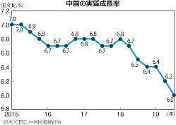 (出所)CEIC、中国国家統計局