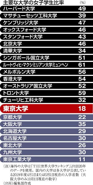 (注)海外の大学は「THE世界大学ランキング」より2020年のデータを使用。国内の大学は各大学が公表している2019年度4月1日または5月1日現在の入学者数(大阪大学のみ10月1日現在の数字)(出所)編集部作成