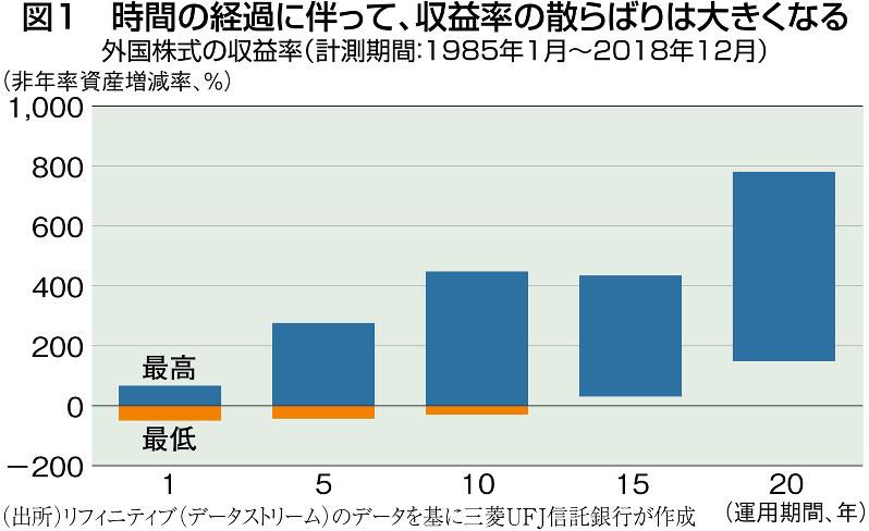 (出所)リフィニティブ(データストリーム)のデータを基に三菱UFJ信託銀行が作成