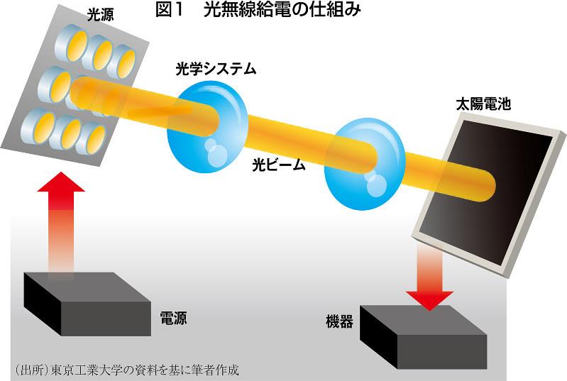 (出所)東京工業大学の資料を基に筆者作成