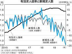 (注)有効求人倍率は季節調整値 (出所)厚生労働省「一般職業紹介状況」