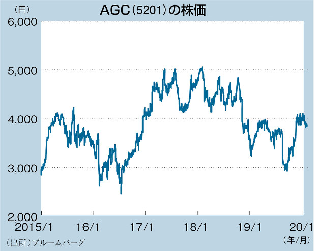 日本 アンテナ 株価